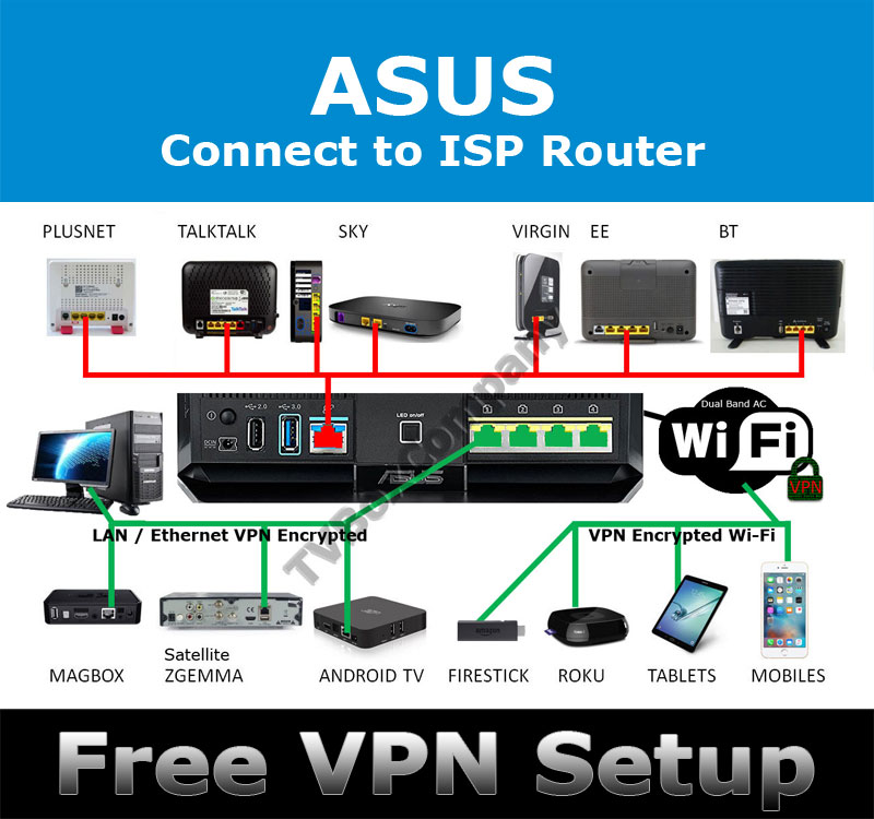 ASUS RT-AC86U MERLIN VPN WIRELESS ROUTER