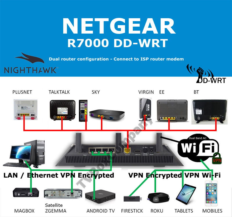 Best Firmware For R7000
