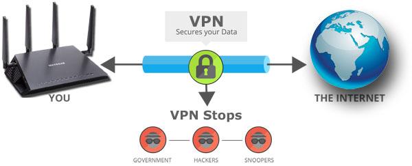 Netgear VPN DD-WRT Tomato OpenWRT OpenVPN Routers